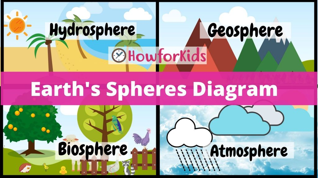 Earth's Spheres Diagram: Earth's Subsystems