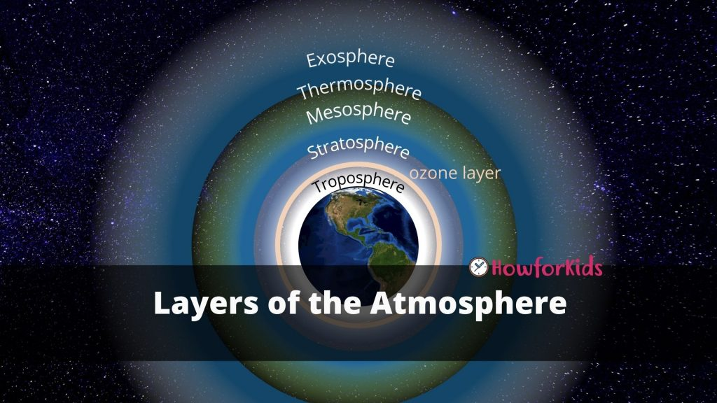 Layers of the Atmosphere in Order for Kids