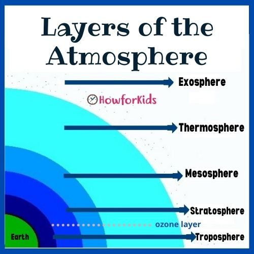 The Layers of the Atmosphere in Order. Where is Ozone Layer?