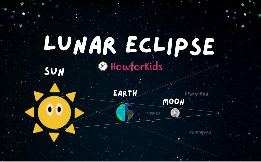 Lunar Eclipse for Kids