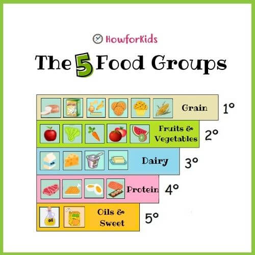Teach kids about Food groups